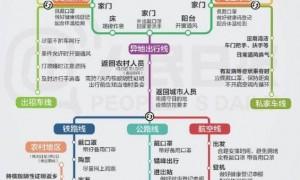 2021春运防护线路图 附全文内容!!